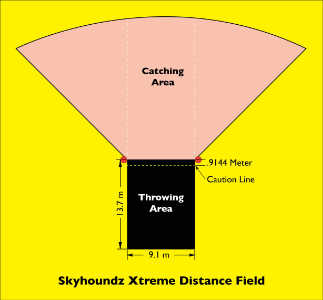 Xtreme Distance Diagram Meters